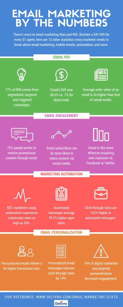 Infograph Of Email Marketing Numbers