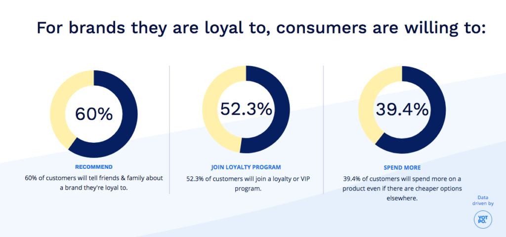 Loyalty Program Real Time Stats